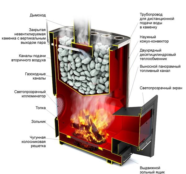 Схема работы дровяной банной