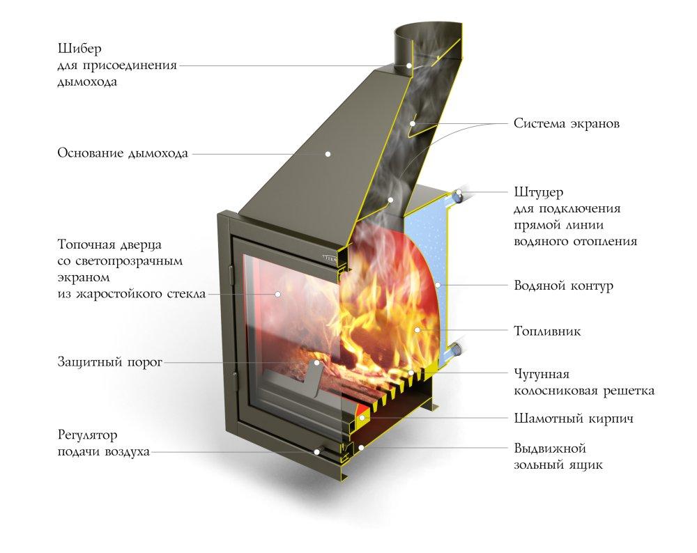 Металлическая печь для дома с водяным отоплением своими руками